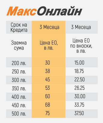 Тарифа Експресно обслужване Макс Онлайн