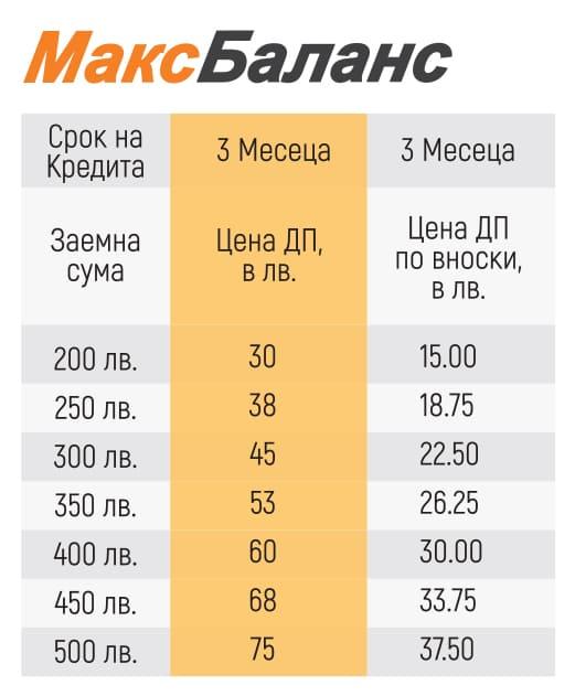 Тарифа Динамично плащане Макс Баланс